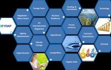 EYDAP challenges
